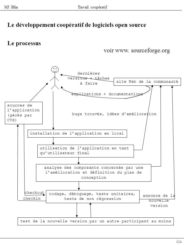 MJ. BlinTravail coopératif 124 Le développement coopératif de logiciels open source Le processus site Web de la communauté dernières versions + tâches
