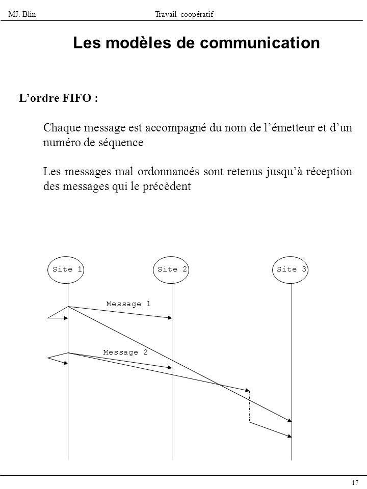MJ. BlinTravail coopératif 17 Les modèles de communication Lordre FIFO : Chaque message est accompagné du nom de lémetteur et dun numéro de séquence L