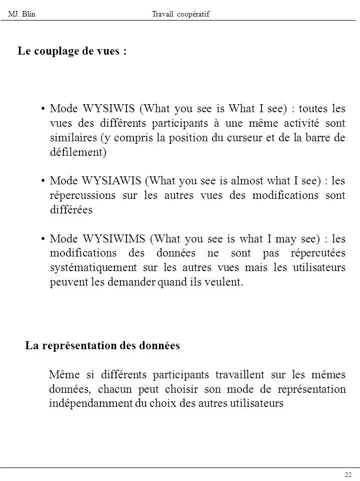 MJ. BlinTravail coopératif 22 Le couplage de vues : Mode WYSIWIS (What you see is What I see) : toutes les vues des différents participants à une même
