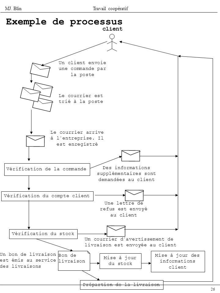 MJ. BlinTravail coopératif 26 Exemple de processus Un client envoie une commande par la poste Le courrier est trié à la poste Le courrier arrive à l´e