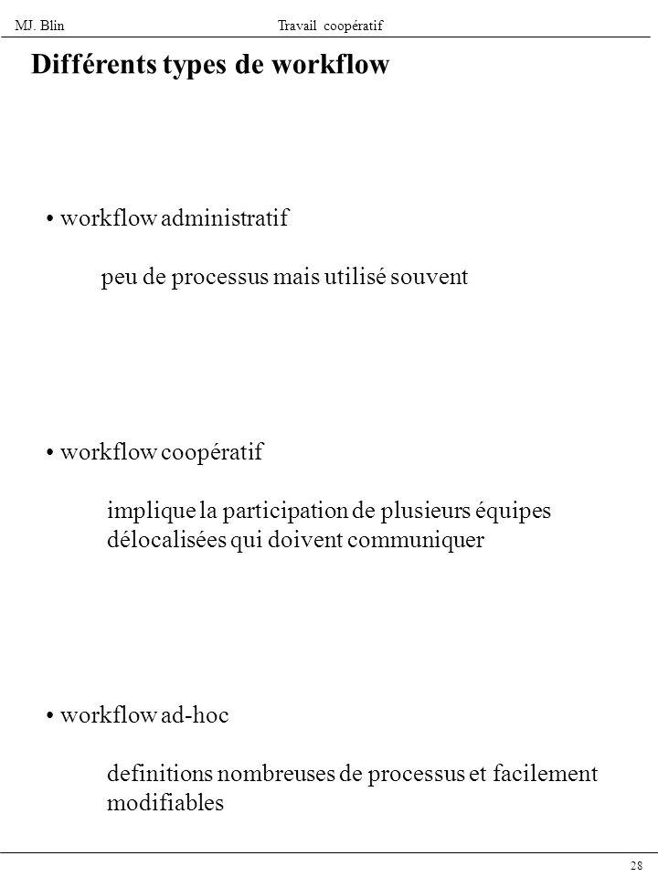 MJ. BlinTravail coopératif 28 workflow administratif peu de processus mais utilisé souvent workflow coopératif implique la participation de plusieurs