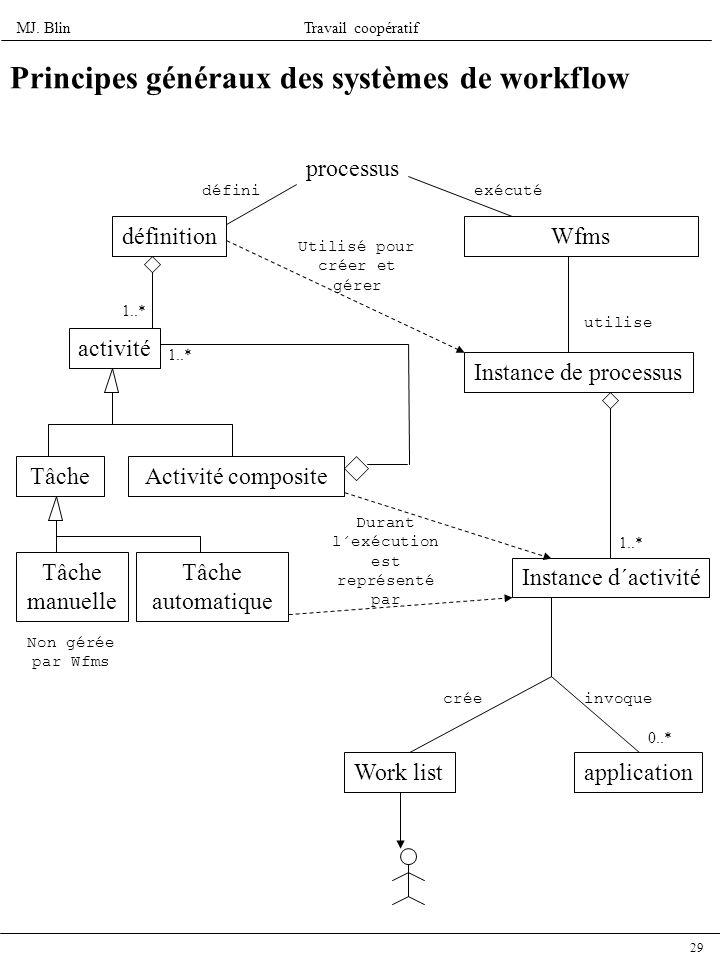 MJ. BlinTravail coopératif 29 Principes généraux des systèmes de workflow processus définition activité TâcheActivité composite Tâche manuelle 1..* Tâ