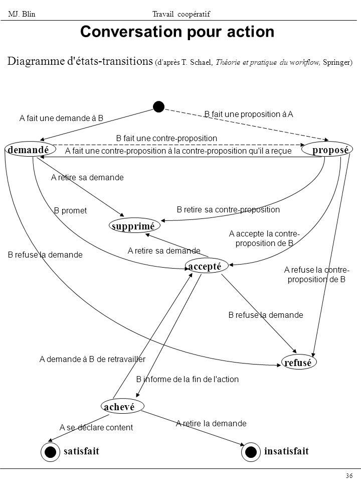 MJ. BlinTravail coopératif 36 Conversation pour action Diagramme d'états-transitions (d'après T. Schael, Théorie et pratique du workflow, Springer) de