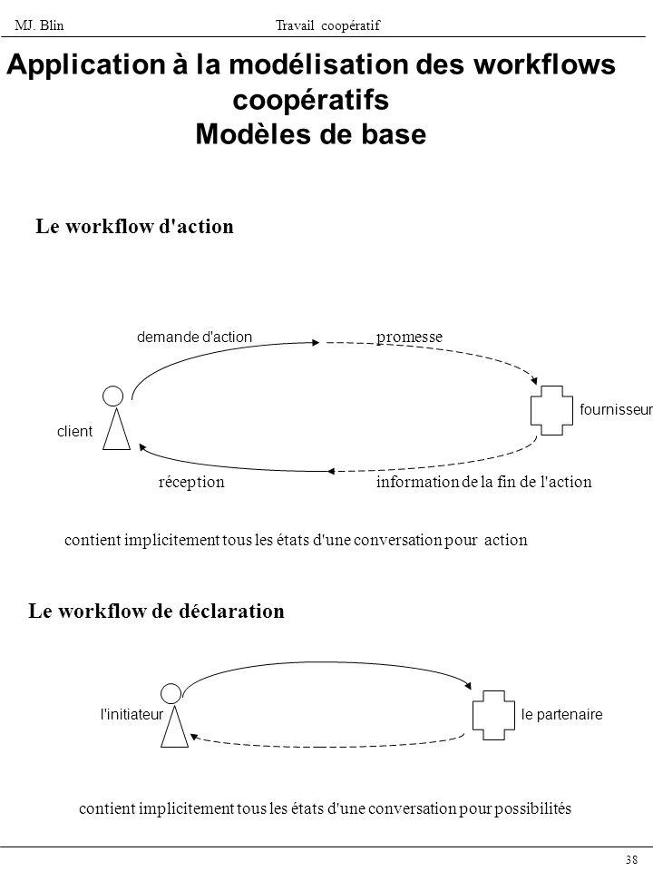 MJ. BlinTravail coopératif 38 Application à la modélisation des workflows coopératifs Modèles de base Le workflow d'action demande d'action promesse i