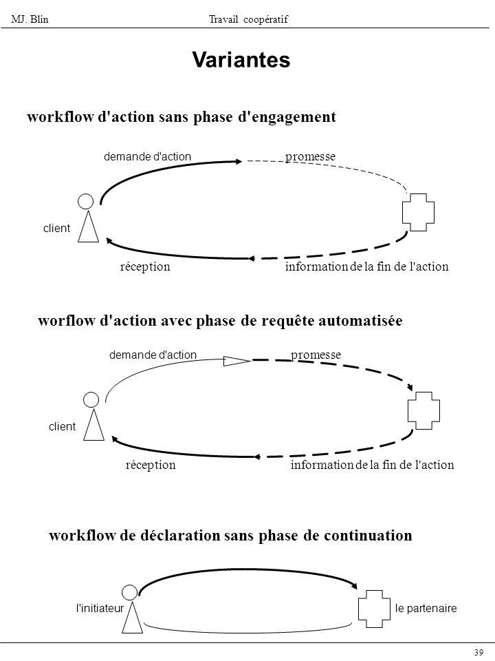 MJ. BlinTravail coopératif 39 Variantes workflow d'action sans phase d'engagement demande d'action promesse information de la fin de l'actionréception