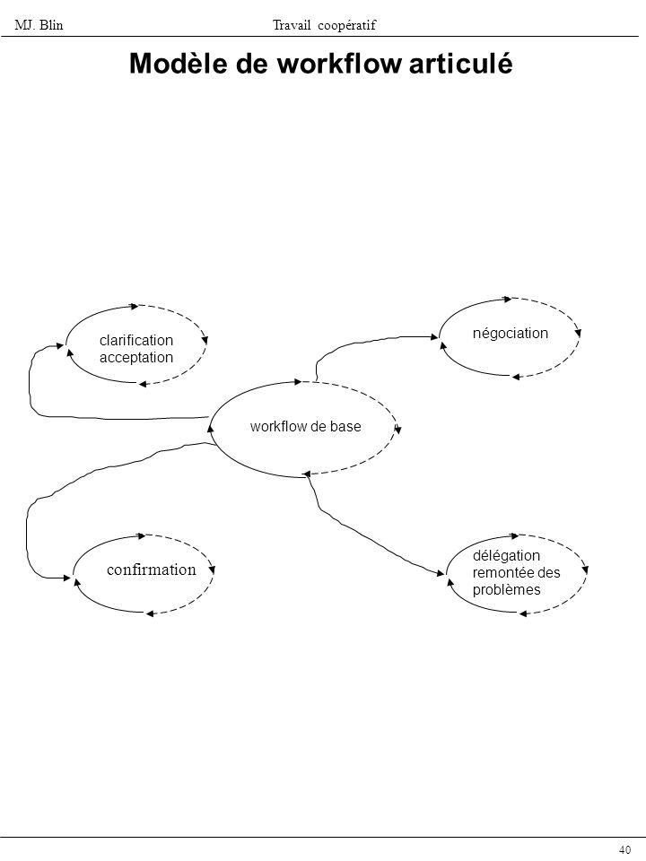 MJ. BlinTravail coopératif 40 Modèle de workflow articulé workflow de base clarification acceptation négociation confirmation délégation remontée des