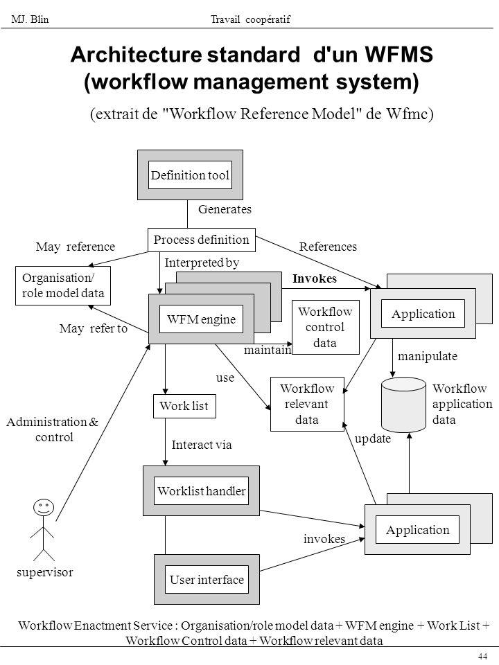 MJ. BlinTravail coopératif 44 manipulate Architecture standard d'un WFMS (workflow management system) (extrait de