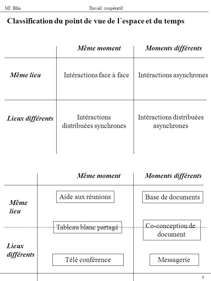 MJ. BlinTravail coopératif 9 Classification du point de vue de l´espace et du temps Même lieu Lieux différents Même momentMoments différents Intéracti