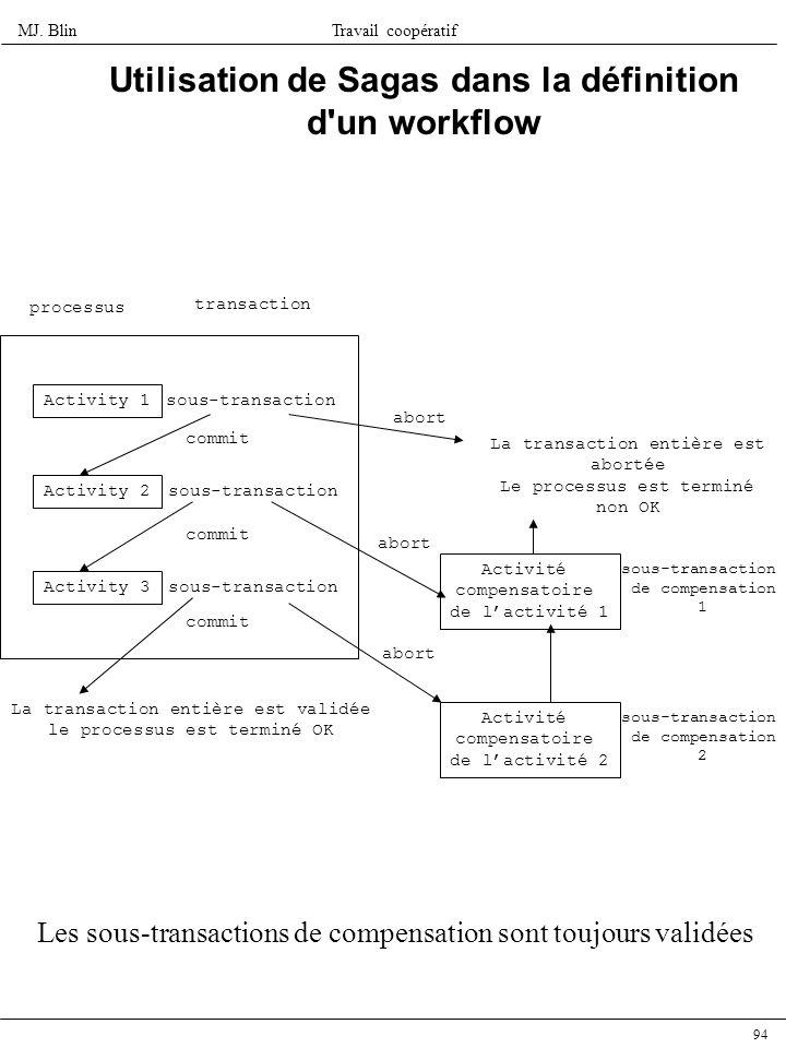 MJ. BlinTravail coopératif 94 Utilisation de Sagas dans la définition d'un workflow Activity 1 Activity 2 Activity 3 commit processus sous-transaction