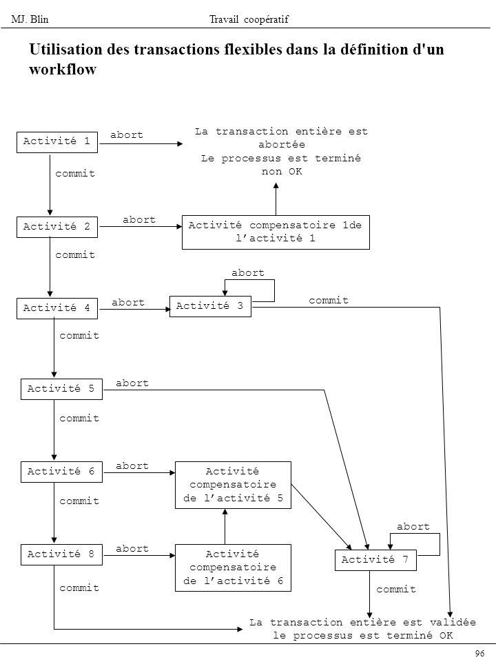 MJ. BlinTravail coopératif 96 Utilisation des transactions flexibles dans la définition d'un workflow Activité 1 Activité 2 La transaction entière est