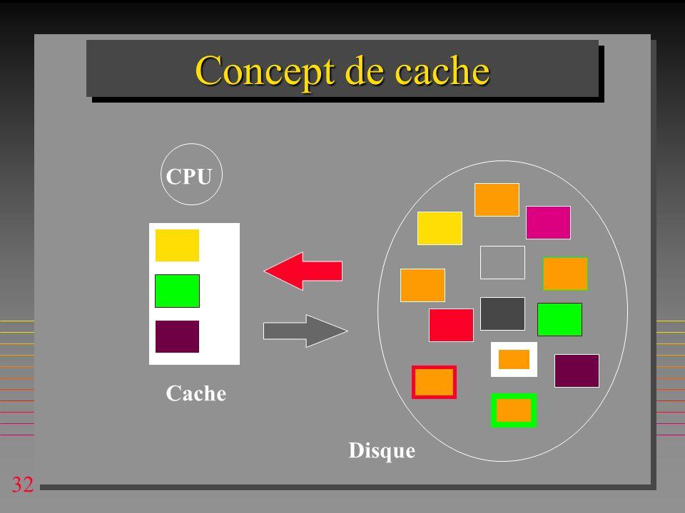 32 Concept de cache CPU Cache Disque