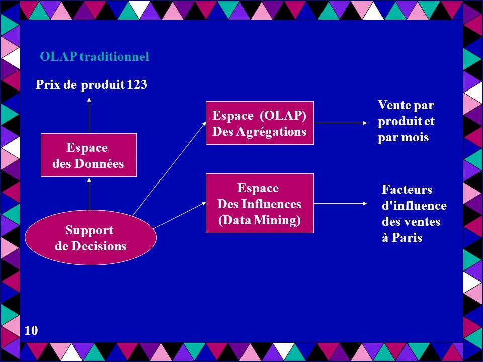 9 Prix de produit 123 Espace des Données Support de Decisions Espace (OLAP) des Agrégations Vente par produit et par mois OLAP traditionnel