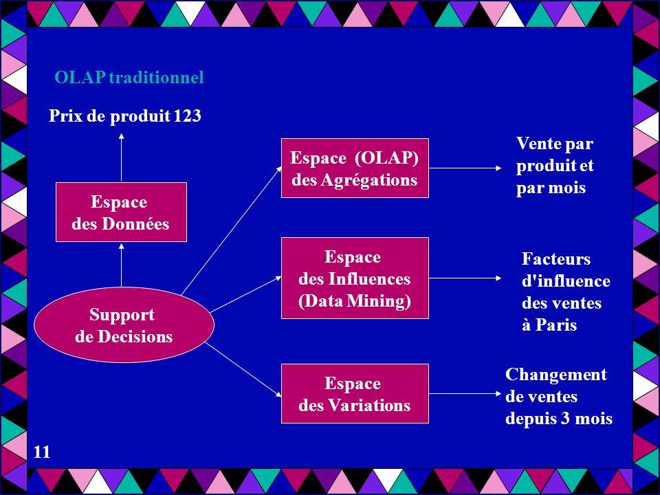 10 Prix de produit 123 Espace des Données Support de Decisions Espace (OLAP) Des Agrégations Espace Des Influences (Data Mining) Vente par produit et