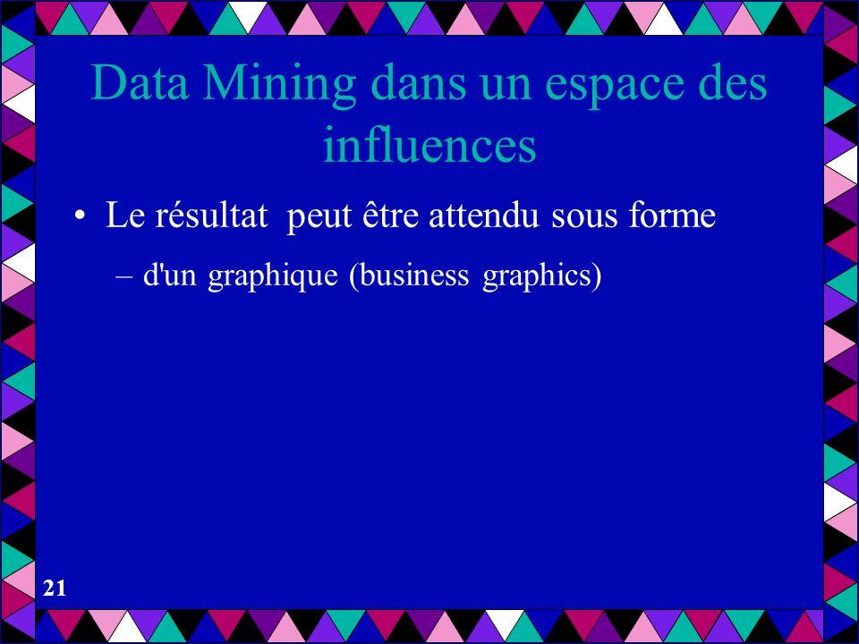20 OLAP / Data Mining OLAP –Les agrégations demandées sont connues –On peut formuler les requêtes SQL ou SQL imbriqué Data Mining –on ne sais pas a pr