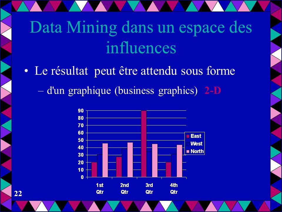 21 Data Mining dans un espace des influences Le résultat peut être attendu sous forme –d'un graphique (business graphics)