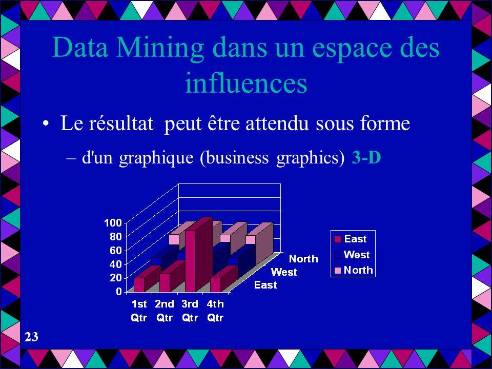22 Data Mining dans un espace des influences Le résultat peut être attendu sous forme –d'un graphique (business graphics) 2-D