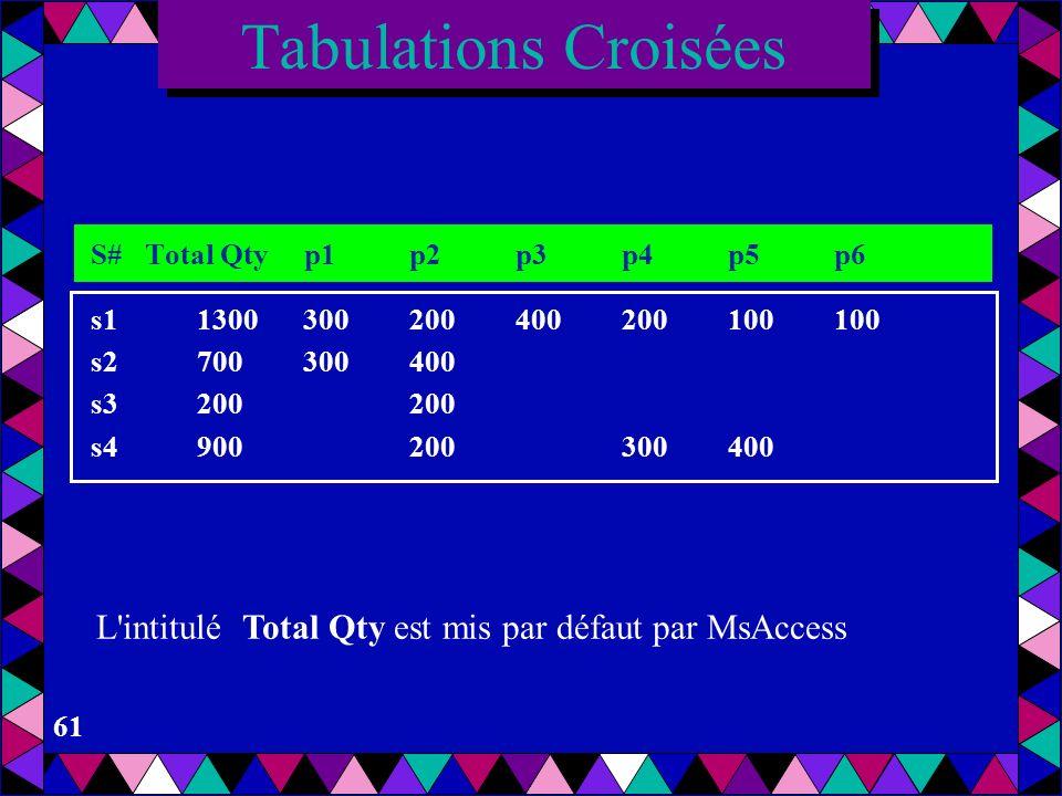 60 TRANSFORM Sum(SP.Qty) SELECT SP.[S#], Sum(SP.Qty) AS [Row Summary] FROM SP GROUP BY SP.[S#] PIVOT SP.[p#]; Tabulations Croisées Nouvelles colonnes