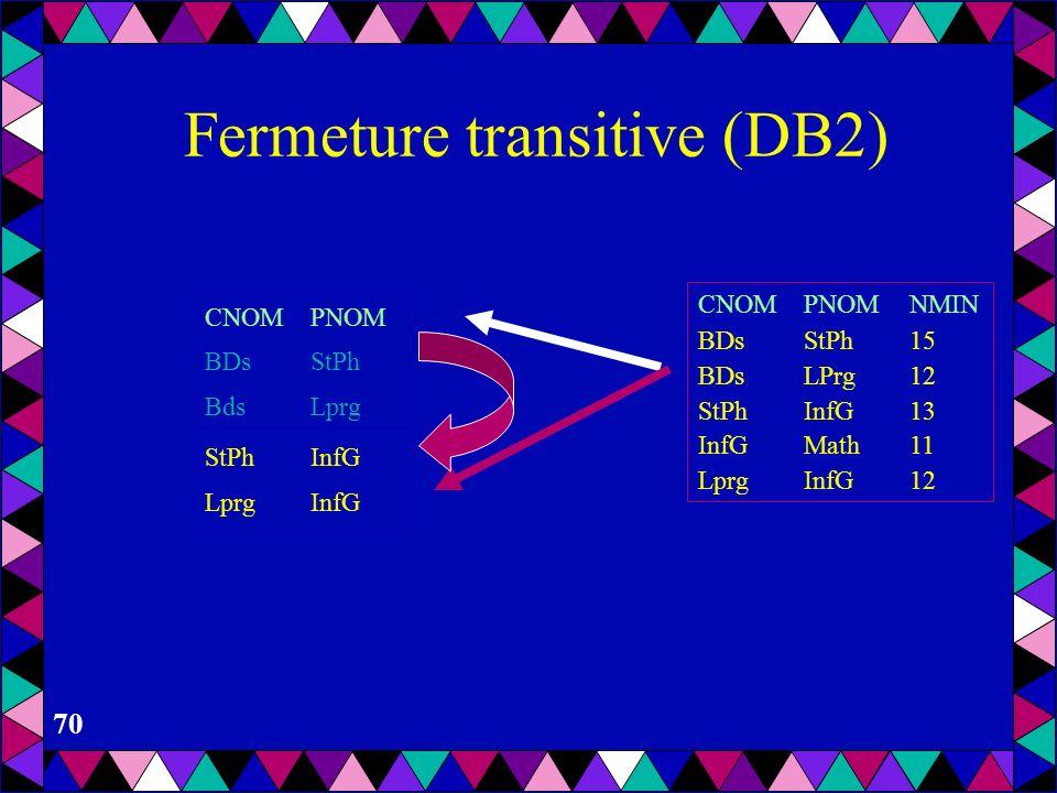 69 Fermeture transitive (DB2) CNOMPNOM BDsStPh BdsLprg CNOMPNOMNMIN BDsStPh15 BDsLPrg12 StPhInfG13 InfGMath11 LprgInfG12