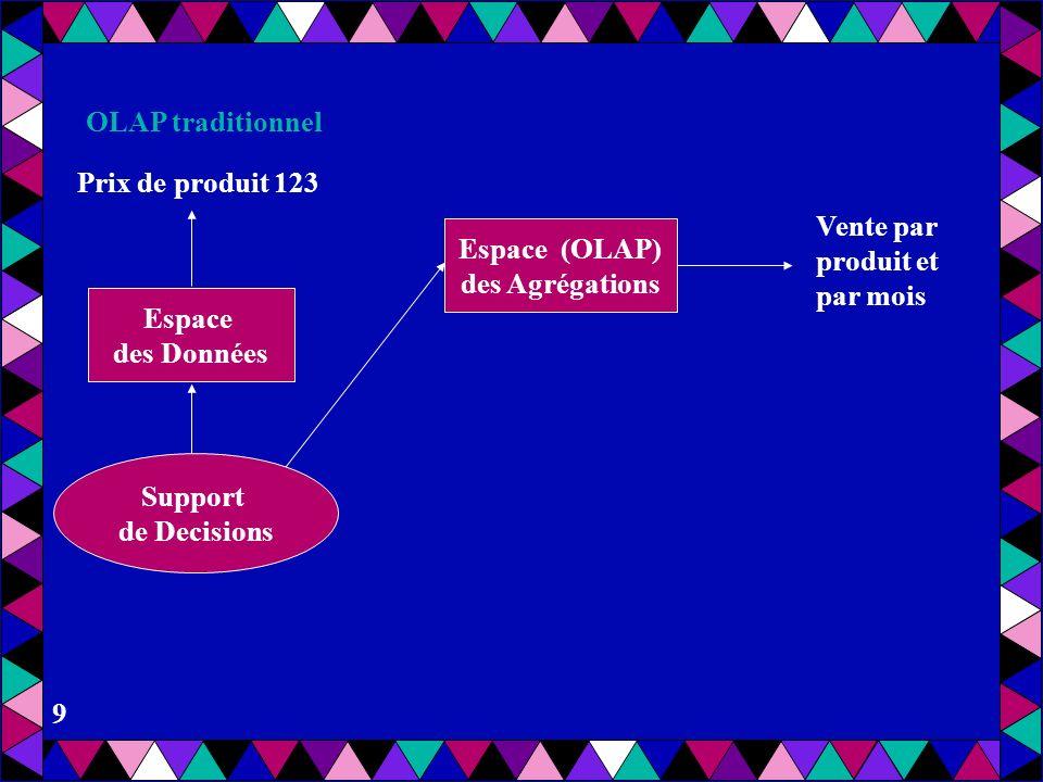 8 Prix de produit 123 Espace des Données Support de Decisions OLAP traditionnel