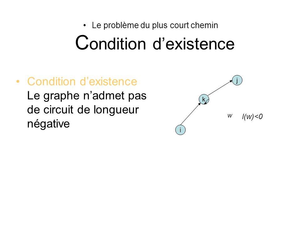 Le problème du plus court chemin C ondition dexistence Condition dexistence Le graphe nadmet pas de circuit de longueur négative i j k w l(w)<0