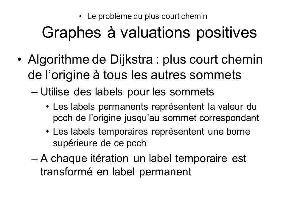 Le problème du plus court chemin Graphes à valuations positives Algorithme de Dijkstra : plus court chemin de lorigine à tous les autres sommets –Util