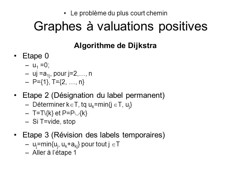 Le problème du plus court chemin Graphes à valuations positives Algorithme de Dijkstra Etape 0 –u 1 =0; –uj =a 1j, pour j=2,…, n –P={1}, T={2, …, n} E