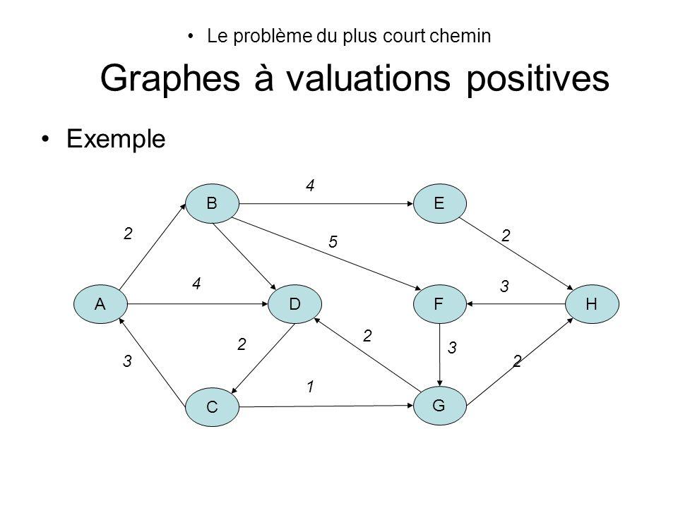 Le problème du plus court chemin Graphes à valuations positives Exemple A B D C E FH G 2 4 4 3 2 2 1 2 3 2 5 3