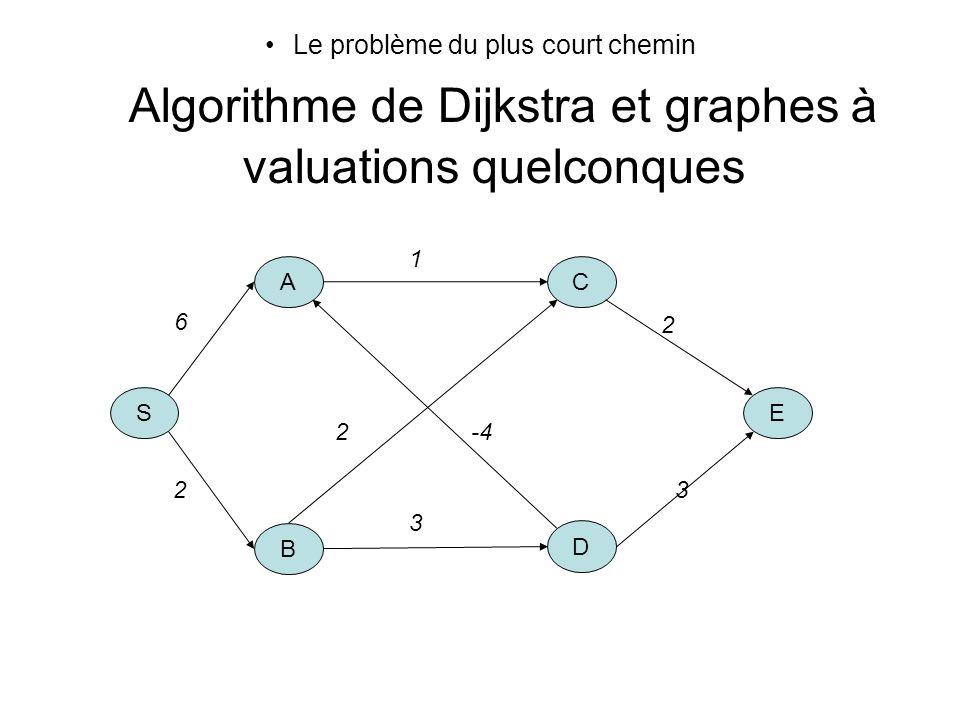 Le problème du plus court chemin Algorithme de Dijkstra et graphes à valuations quelconques S A B C E D 6 1 2 3 3 2 2 -4