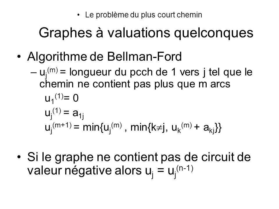 Le problème du plus court chemin Graphes à valuations quelconques Algorithme de Bellman-Ford –u j (m) = longueur du pcch de 1 vers j tel que le chemin