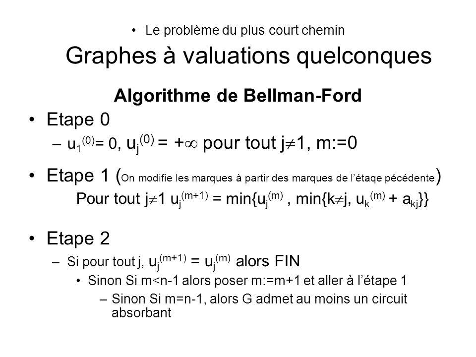 Le problème du plus court chemin Graphes à valuations quelconques Algorithme de Bellman-Ford Etape 0 –u 1 (0) = 0, u j (0) = + pour tout j 1, m:=0 Eta