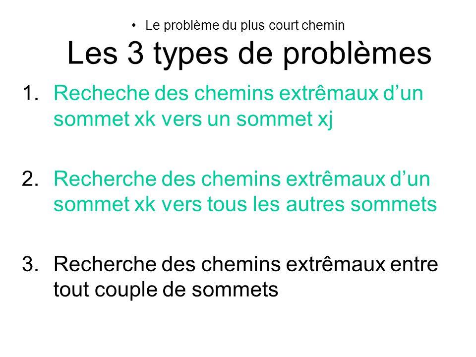 Le problème du plus court chemin Les 3 types de problèmes 1.Recheche des chemins extrêmaux dun sommet xk vers un sommet xj 2.Recherche des chemins ext