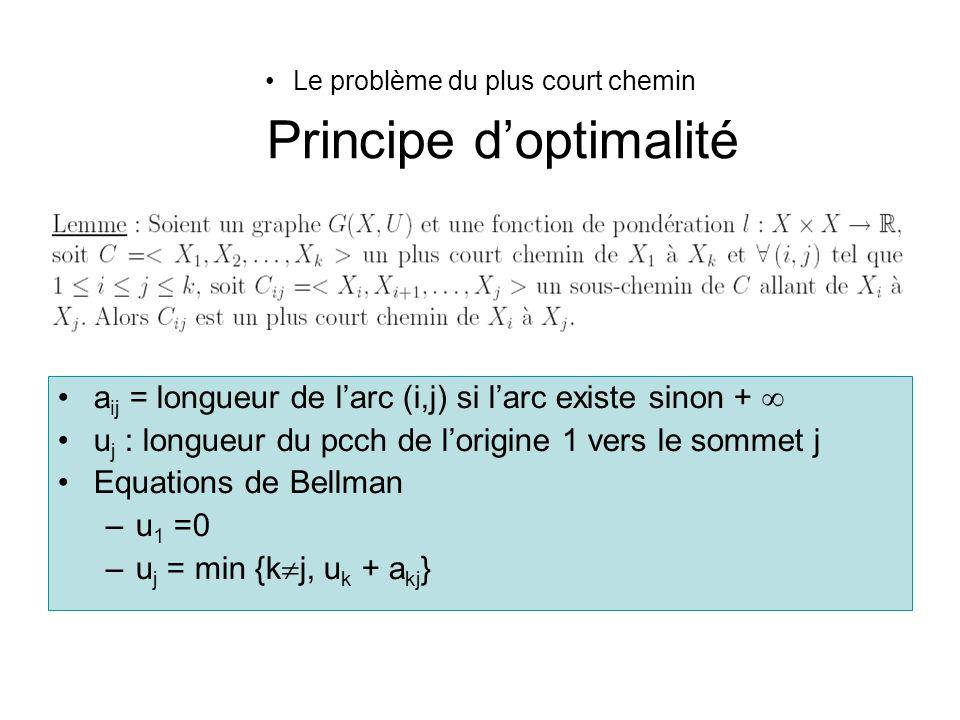 Le problème du plus court chemin Principe doptimalité a ij = longueur de larc (i,j) si larc existe sinon + u j : longueur du pcch de lorigine 1 vers l