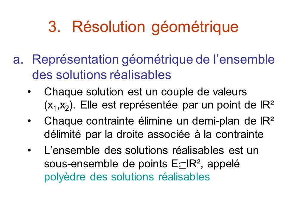 3.Résolution géométrique a.Représentation géométrique de lensemble des solutions réalisables Chaque solution est un couple de valeurs (x 1,x 2 ). Elle