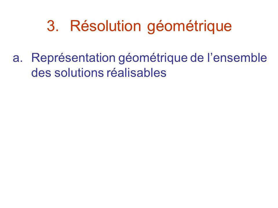 3.Résolution géométrique a.Représentation géométrique de lensemble des solutions réalisables