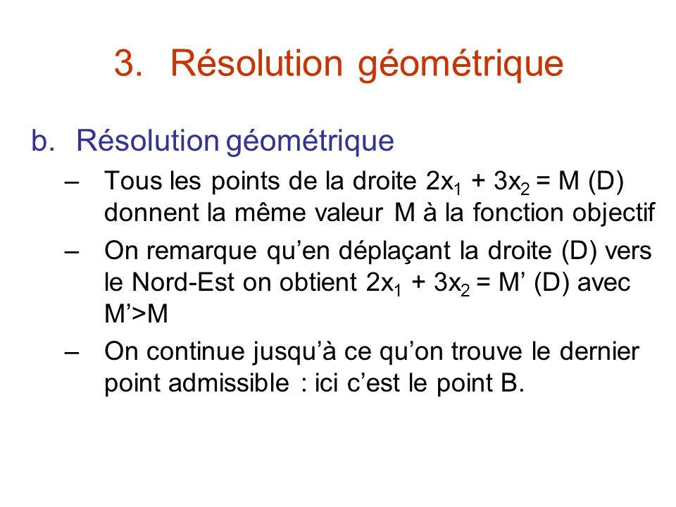3.Résolution géométrique b.Résolution géométrique –Tous les points de la droite 2x 1 + 3x 2 = M (D) donnent la même valeur M à la fonction objectif –O