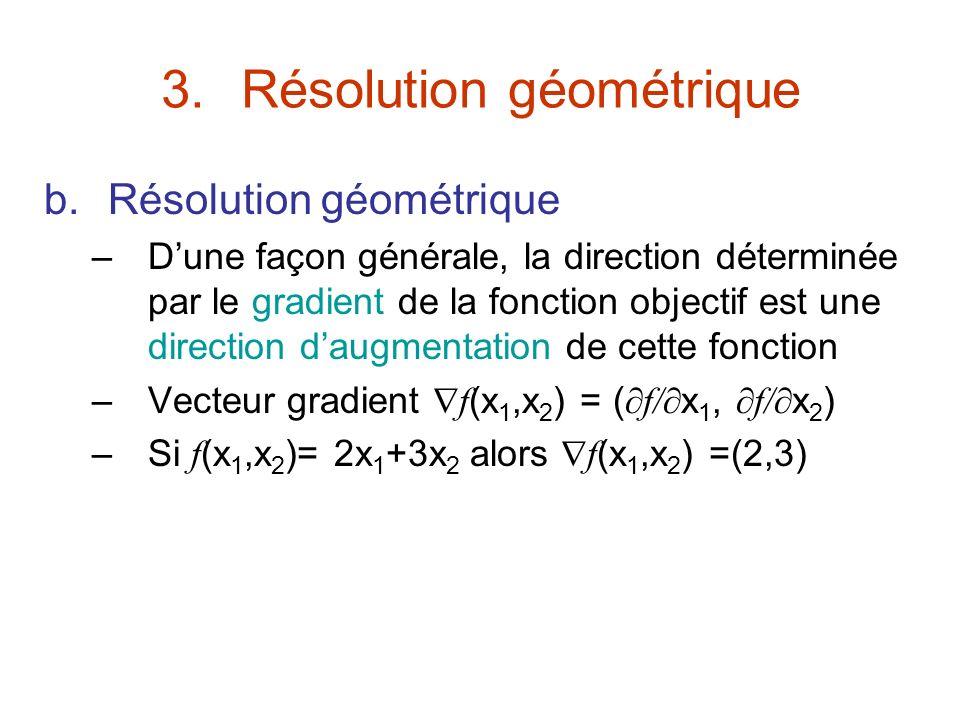 3.Résolution géométrique b.Résolution géométrique –Dune façon générale, la direction déterminée par le gradient de la fonction objectif est une direct