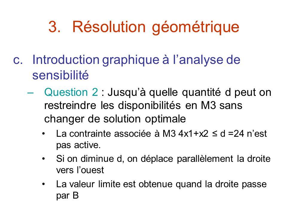 3.Résolution géométrique c.Introduction graphique à lanalyse de sensibilité –Question 2 : Jusquà quelle quantité d peut on restreindre les disponibili
