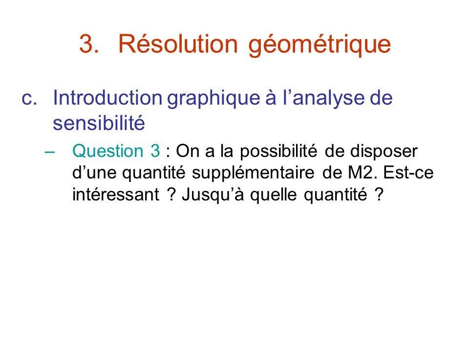 3.Résolution géométrique c.Introduction graphique à lanalyse de sensibilité –Question 3 : On a la possibilité de disposer dune quantité supplémentaire