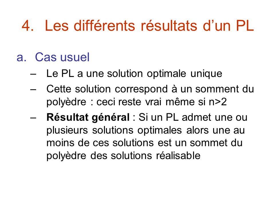 4.Les différents résultats dun PL a.Cas usuel –Le PL a une solution optimale unique –Cette solution correspond à un somment du polyèdre : ceci reste v