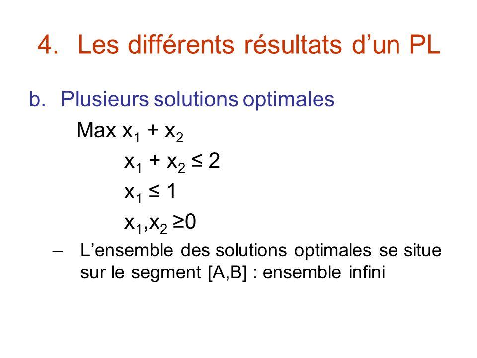 4.Les différents résultats dun PL b.Plusieurs solutions optimales Max x 1 + x 2 x 1 + x 2 2 x 1 1 x 1,x 2 0 –Lensemble des solutions optimales se situ
