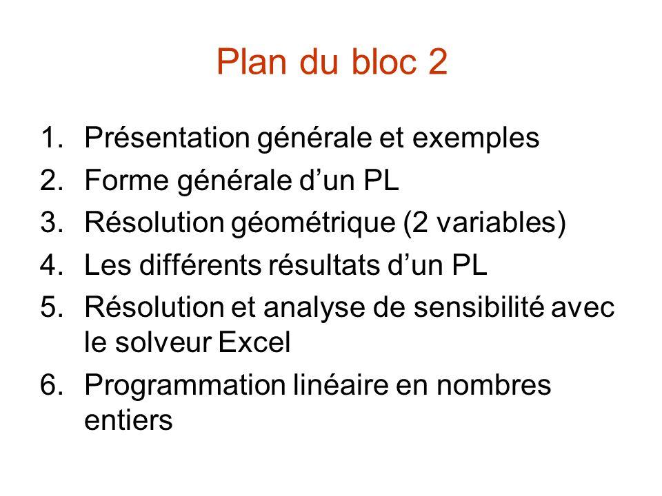 Plan du bloc 2 1.Présentation générale et exemples 2.Forme générale dun PL 3.Résolution géométrique (2 variables) 4.Les différents résultats dun PL 5.