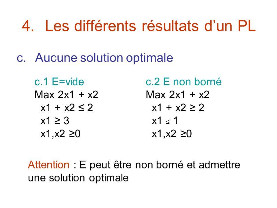 4.Les différents résultats dun PL c.Aucune solution optimale c.1 E=vide Max 2x1 + x2 x1 + x2 2 x1 3 x1,x2 0 c.2 E non borné Max 2x1 + x2 x1 + x2 2 x1