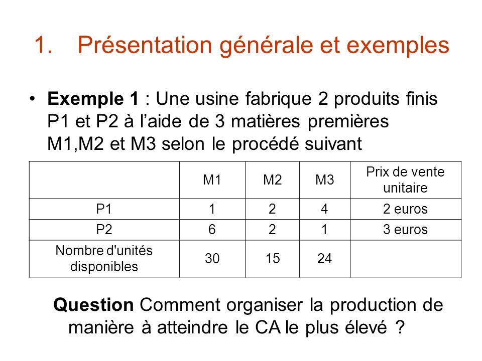 1.Présentation générale et exemples Exemple 1 : Une usine fabrique 2 produits finis P1 et P2 à laide de 3 matières premières M1,M2 et M3 selon le proc