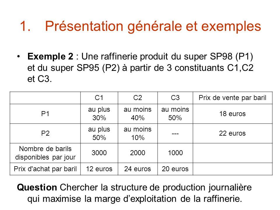 1.Présentation générale et exemples Exemple 2 : Une raffinerie produit du super SP98 (P1) et du super SP95 (P2) à partir de 3 constituants C1,C2 et C3