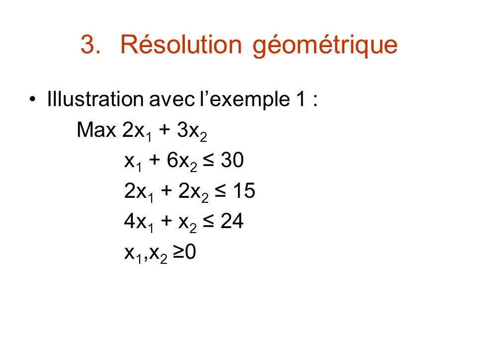 3.Résolution géométrique Illustration avec lexemple 1 : Max 2x 1 + 3x 2 x 1 + 6x 2 30 2x 1 + 2x 2 15 4x 1 + x 2 24 x 1,x 2 0