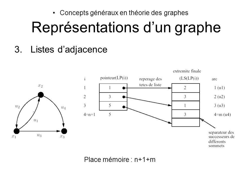 Concepts généraux en théorie des graphes Représentations dun graphe 3.Listes dadjacence Place mémoire : n+1+m