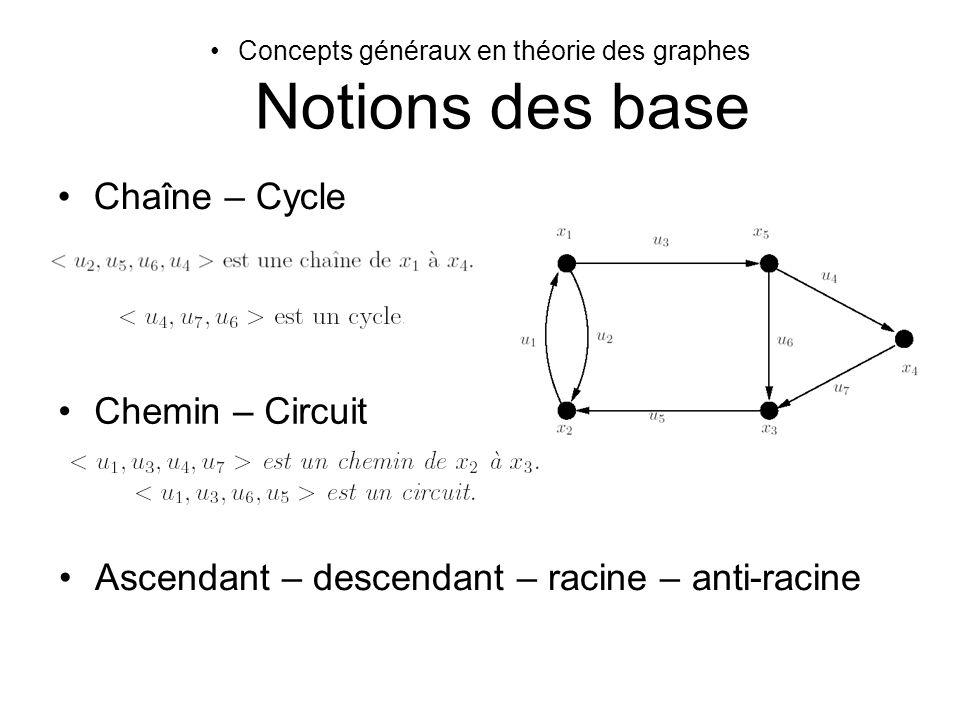 Concepts généraux en théorie des graphes Notions des base Chaîne – Cycle Chemin – Circuit Ascendant – descendant – racine – anti-racine