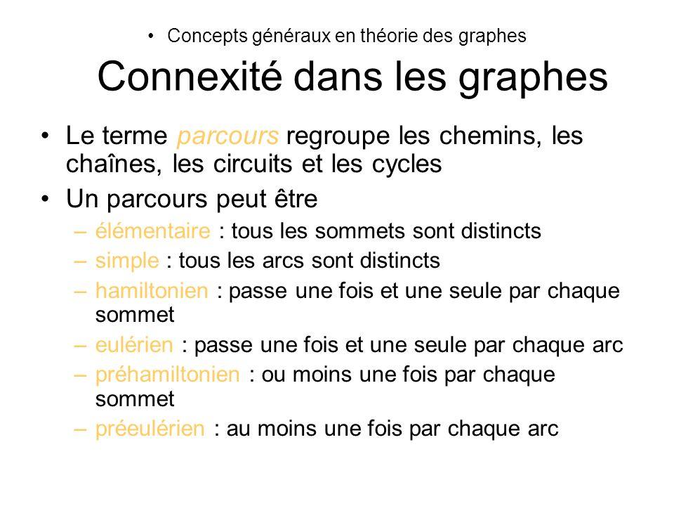 Concepts généraux en théorie des graphes Connexité dans les graphes Le terme parcours regroupe les chemins, les chaînes, les circuits et les cycles Un