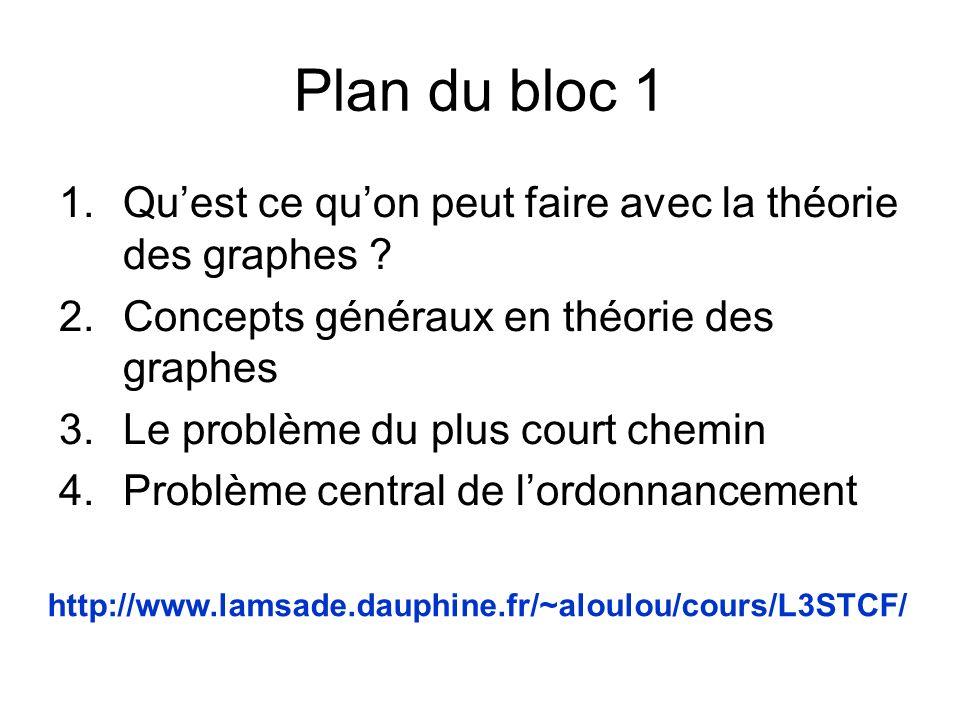 Plan du bloc 1 1.Quest ce quon peut faire avec la théorie des graphes ? 2.Concepts généraux en théorie des graphes 3.Le problème du plus court chemin
