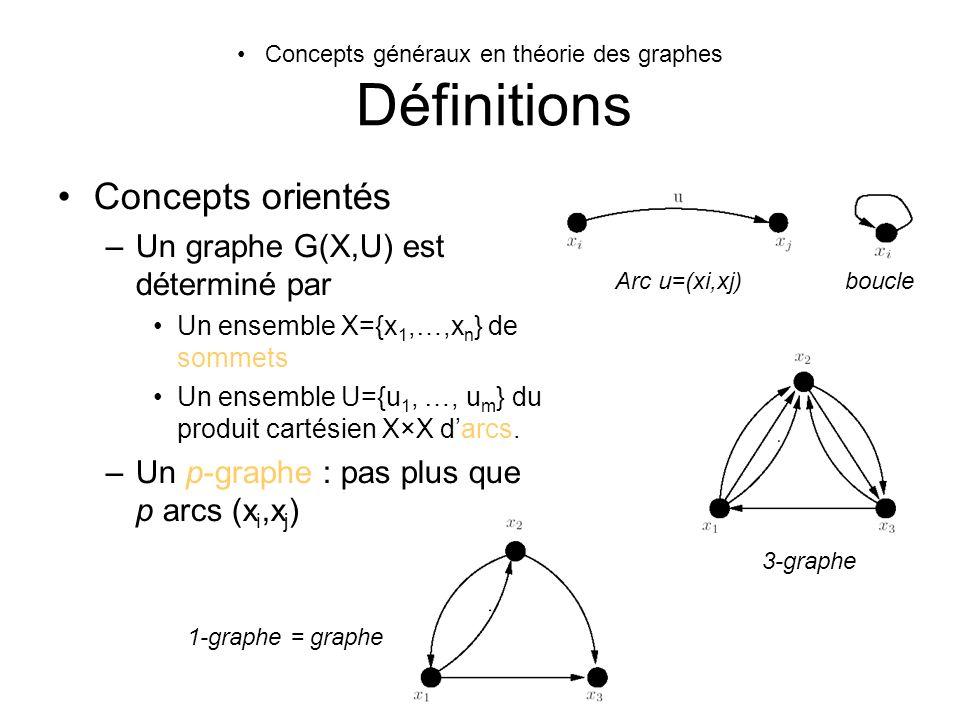 Concepts généraux en théorie des graphes Définitions Concepts orientés –Un graphe G(X,U) est déterminé par Un ensemble X={x 1,…,x n } de sommets Un en